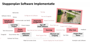 stappenplan software implementatie